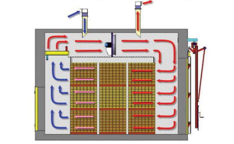 DELPFI обладает простотой в техническом обслуживании и... Схема работы конвективной сушильной камеры.